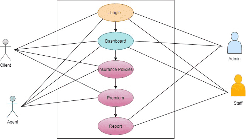 User Interface Diagram - Insurance Agency Management System Insurance